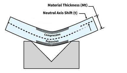 K Factors Y Factors And Press Brake Bending Precision