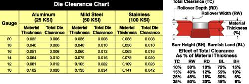 Die clearance chart