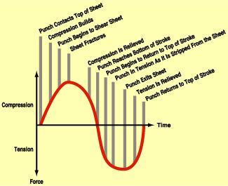 Punching cycle diagram