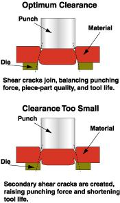 Secondary shear cracks