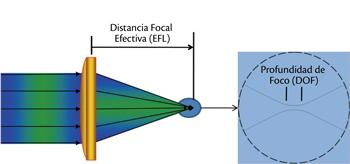 Focal length laser focus)