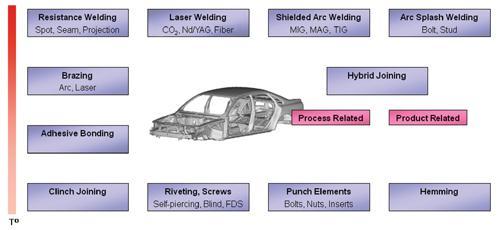 laser welding structural adhesive bonding for body in robot block diagram