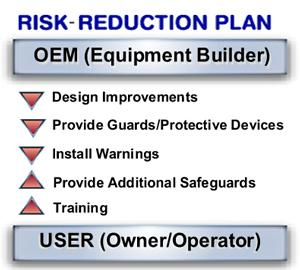 Risk reduction plan