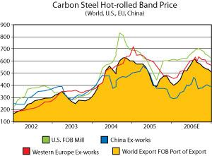 Carbon steel prices 07