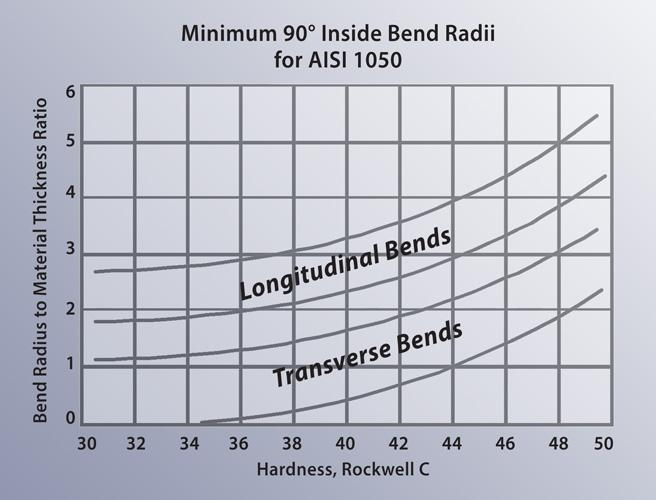 Minimum Versus Recommended Inside Bend Radius The Fabricator