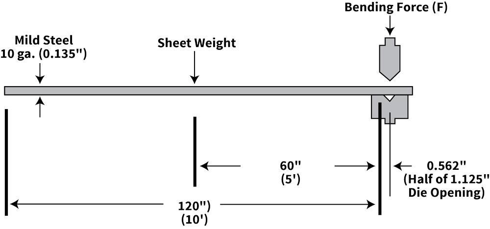 Minimum Versus Recommended Inside Bend Radius The Fabricator
