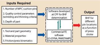 BHF-chart