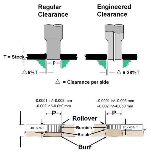 Optimal Tooling Approaches For Punching Ahss The Fabricator
