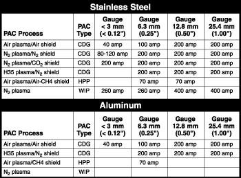 Aluminum alloy table