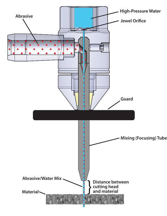 Pressure Matters In Abrasive Waterjet Cutting The Fabricator
