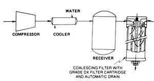Diagram of typical air supply system