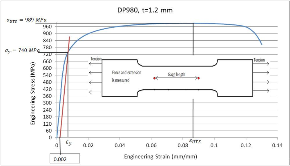 Data Acquisition For Testing Strain : R d update determining flow stress data by combining