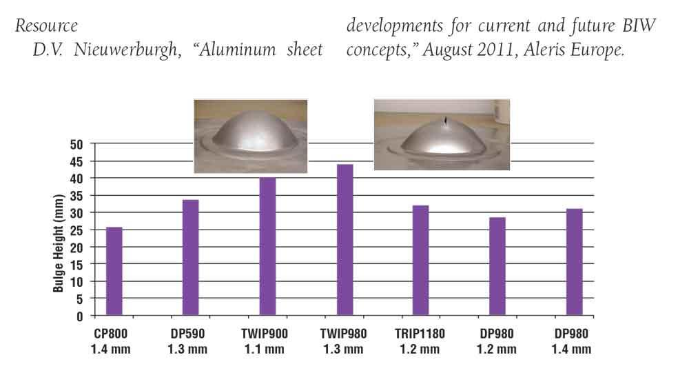 R Amp D Update Lightweighting In The Automotive Industry