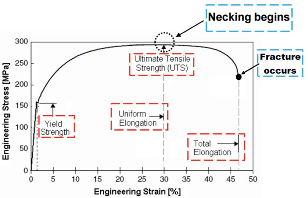 Rd update practical methods for estimating formability of sheet this typical engineering stressstrain curve was obtained from a tensile test ccuart Images