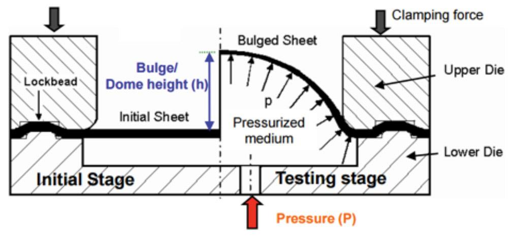 Rd update practical methods for estimating formability of sheet the bulge test is used to determine formability and the true stresstrue strain curve ccuart Images
