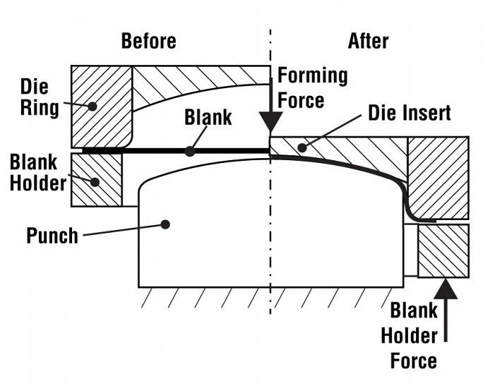 R&D Update: Practical use of servo hydraulic cushions in