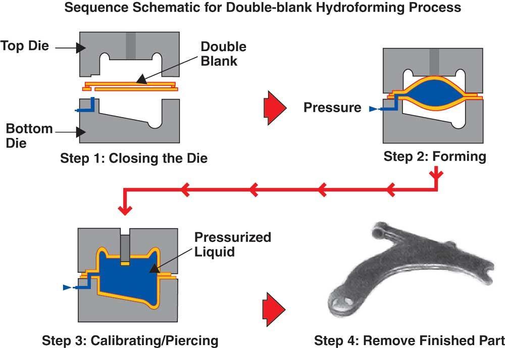 Entwicklung und Untersuchung neuartiger Indikatorelektroden zur Titration