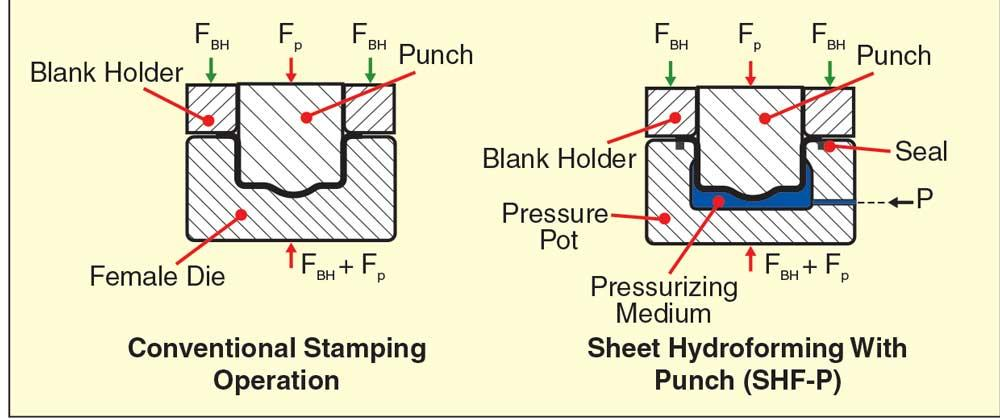 R Amp D Update Processes For Hydroforming Sheet Metal Part