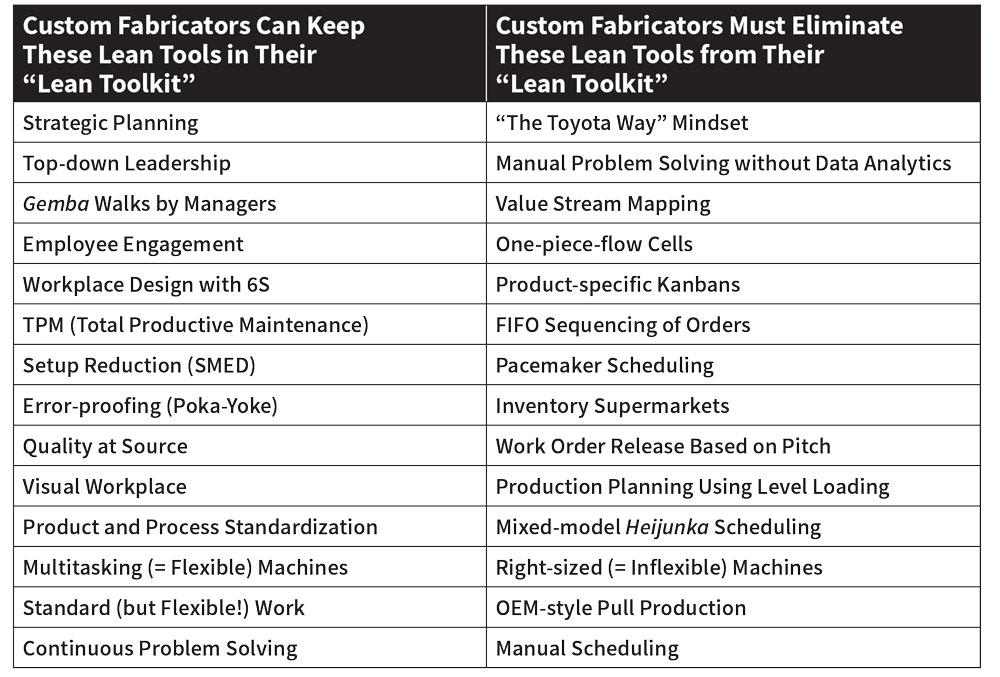 Remaster The 5 Principles Of Lean Manufacturing The Fabricator