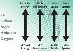 shield gas chart