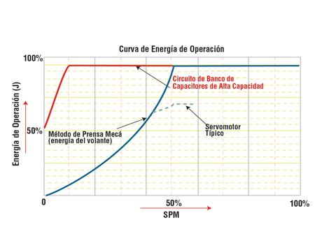 Retos y soluciones para el formado de acero de baja aleación y alta resistencia - TheFabricator.com