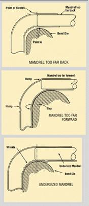 Mandrel positioning