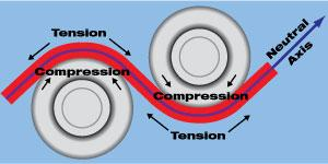 roller-leveling-101-roll-tension-diagram.jpg