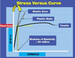 Roller process diagram