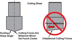 Cutting shear