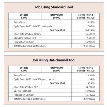 Hat channel tool