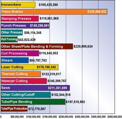 FMA capital spending survey figure 2