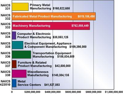 FMA capital spending survey figure 3