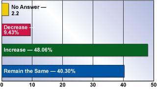 FMA capital spending survey figure 1