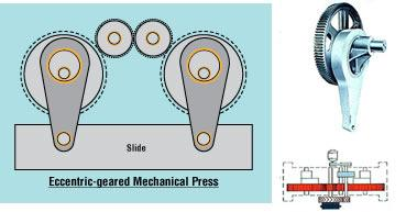 Stamping 101 Anatomy Of A Mechanical Press The Fabricator
