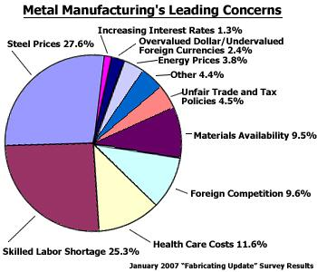 Metal Manufacturing Leading Concerns