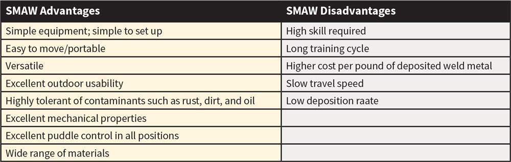 Smaw Vertical Down Penetration