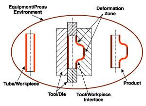 Tube hydroforming system diagram