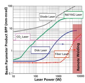 Laser power diagram