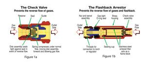 Check valves and Flashback Arresters