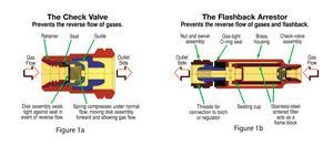 Check valves and Flashback Arresters