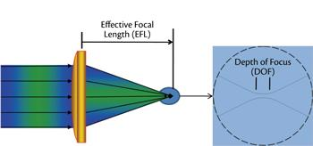 lens effective focal length