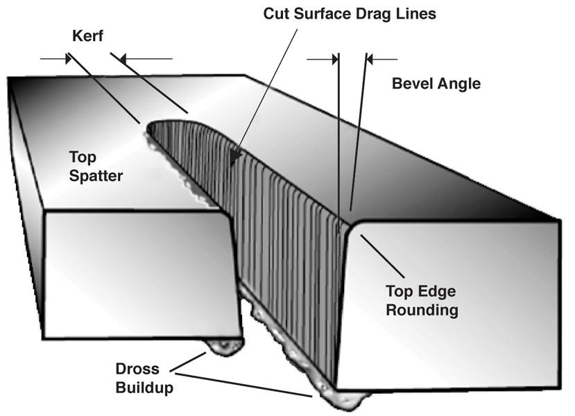 Dross Is The Resolidified Metal That Adheres To The Top And Bottom Edge Of  The Material Being Cut.