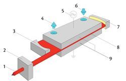 diffusion cooled slab resonator