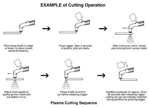 Plasma Cutting Sequence
