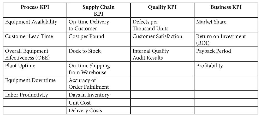 Using key performance indicators to measure progress the fabricator while no specific key performance indicators kpis really exist for the metal forming industry these kpis from a general manufacturing process might accmission Image collections