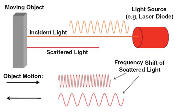 production of laser light