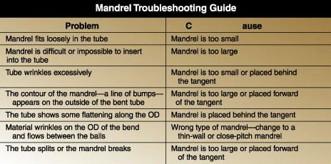 Mandrel troubleshooting guide