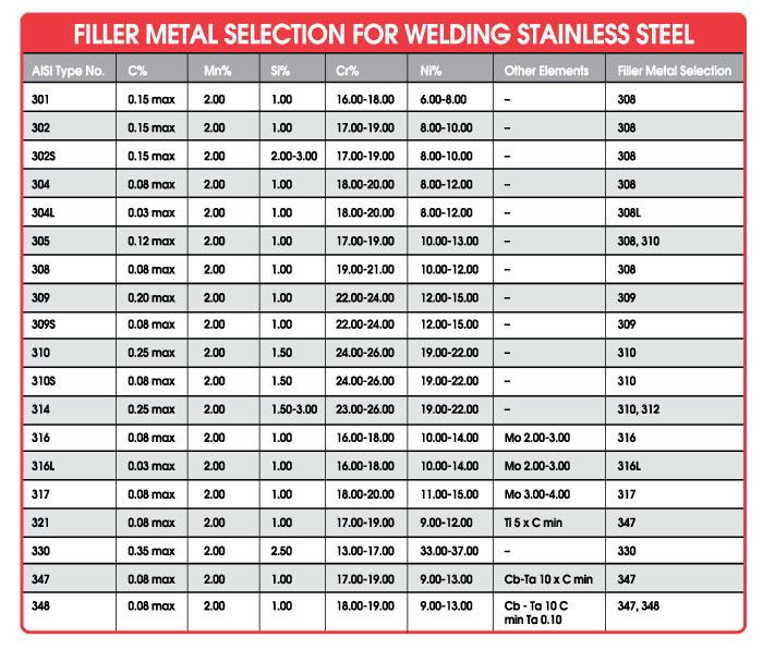 Stainless Steel Welding Rod Chart Pictures To Pin On