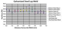 Galvanized steel lap weld diagram